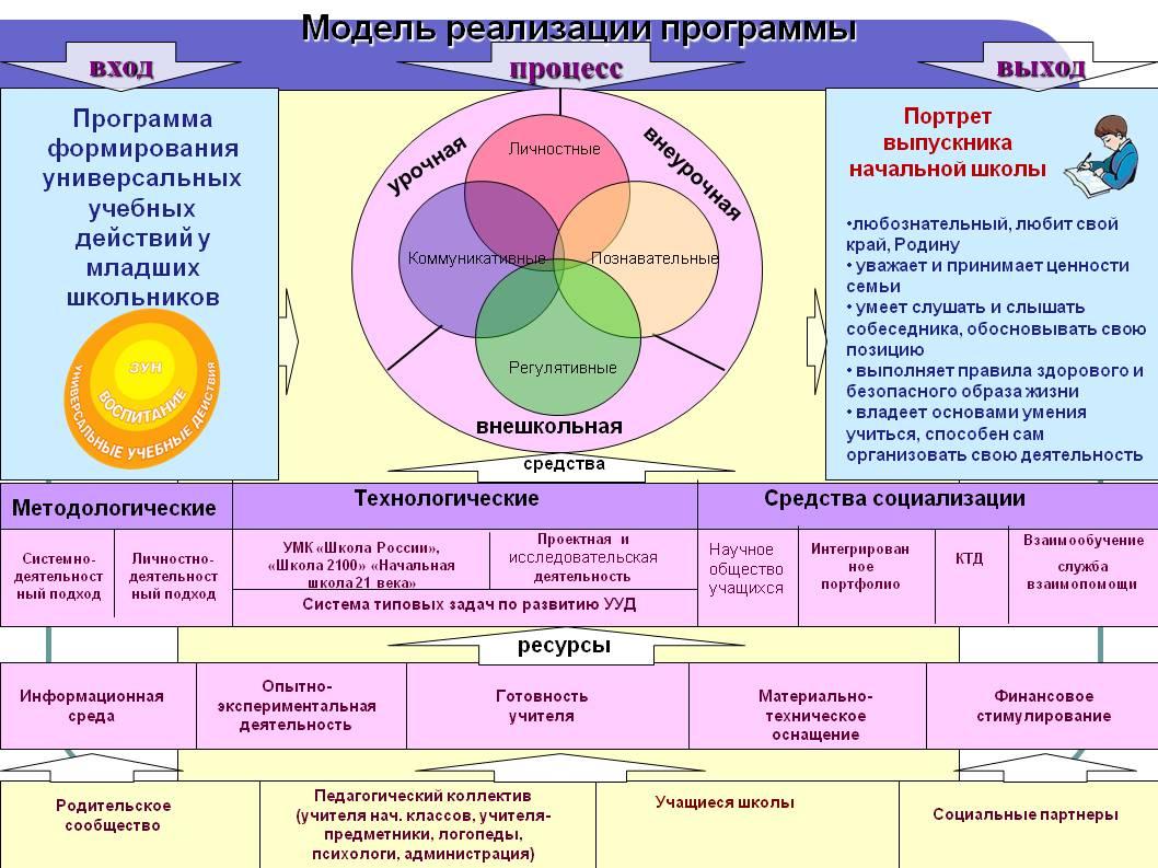 http://shcola12buzuluk.ucoz.ru/fgos/0039-039-model-realizatsii-programmy-kopija.jpg